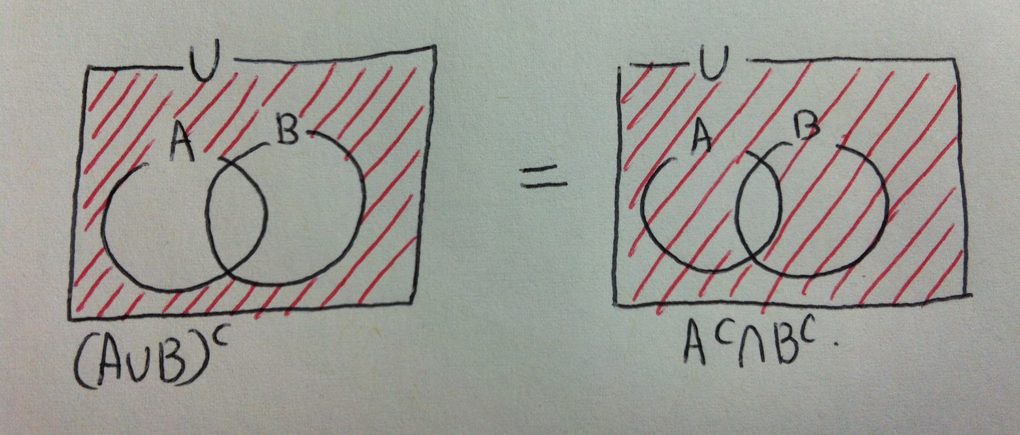 venn diagram to prove de morgan s law venn image chapter 5 sookyung mdm4u on venn diagram to prove de morgan s law